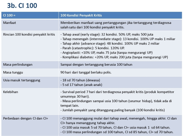 CI100