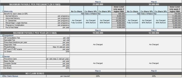 Tabel manfaat Smartmed Premier, Rider Persalinan dan Rawat Jalan & Gigi, Plan A dan B (klik untuk memperbesar)