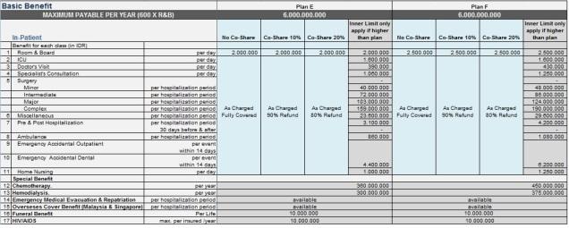 Tabel manfaat Smartmed Premier, Rawat Inap plan E dan F (klik untuk memperbesar)