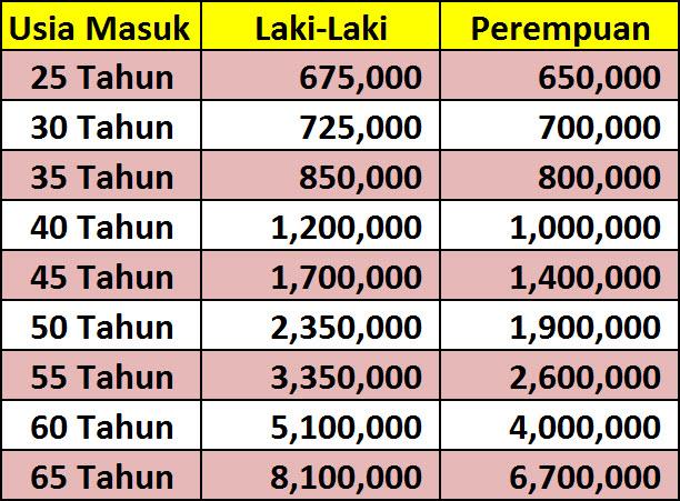 Table_Premi_UPJiwa_2Miliar